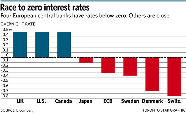 The Race To Zero And Negative Interest Rates