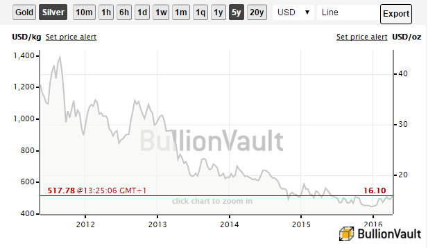 Silver 5-Year Price Chart