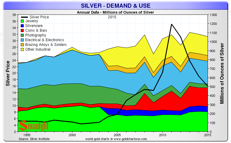 Silver Demand And Use Up Until 2015