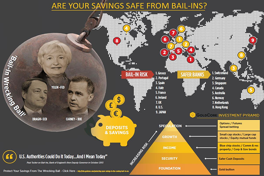Bail-Ins Infographic