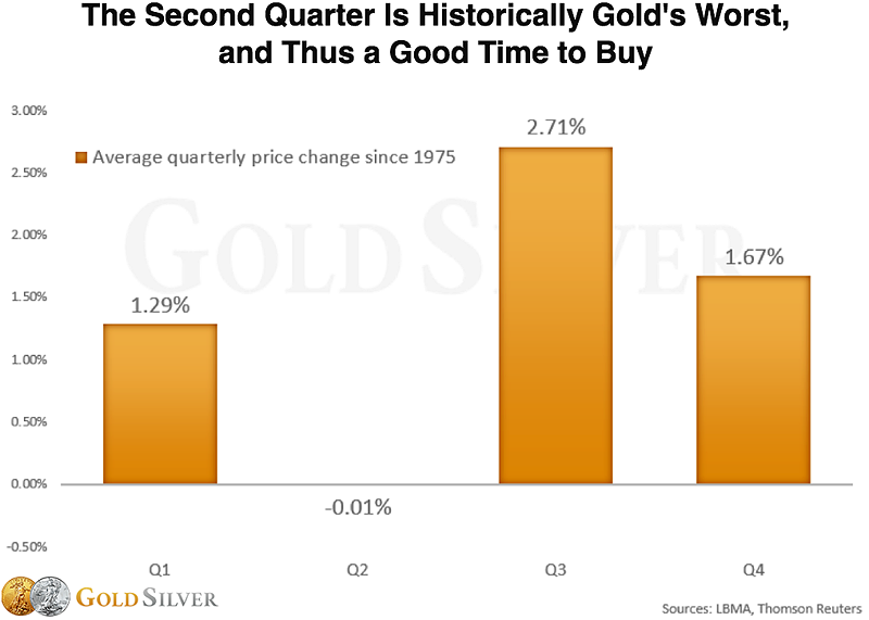 Gold's Quarterly Price Changes Since 1975