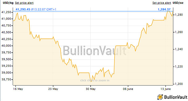 The Gold Spot Price for June 2016