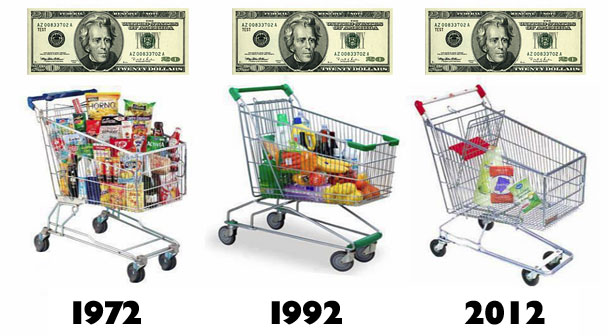 How Inflation Reduces Your Purchasing Power