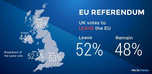 """Breakdown Of The """"Leave"""" Vote In The UK"""