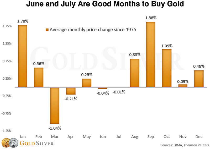 When To Buy Gold
