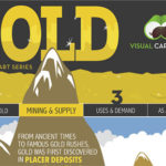 Gold: Mining And Supply