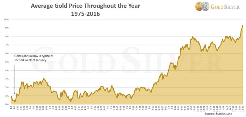 Average Price of Gold 1975-2016