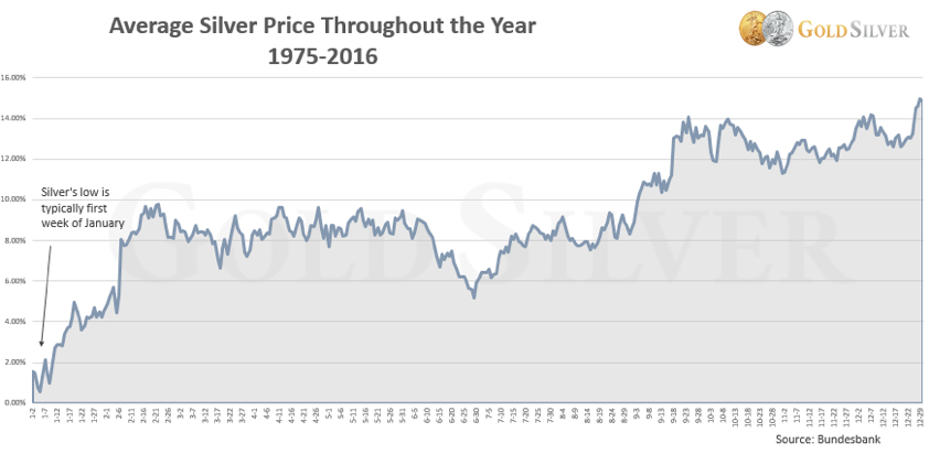 Average Price of Silver 1975-2016