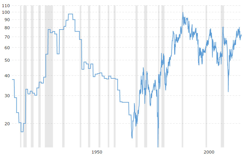 Gold Silver Ratio Chart Fro The Last 100 Years