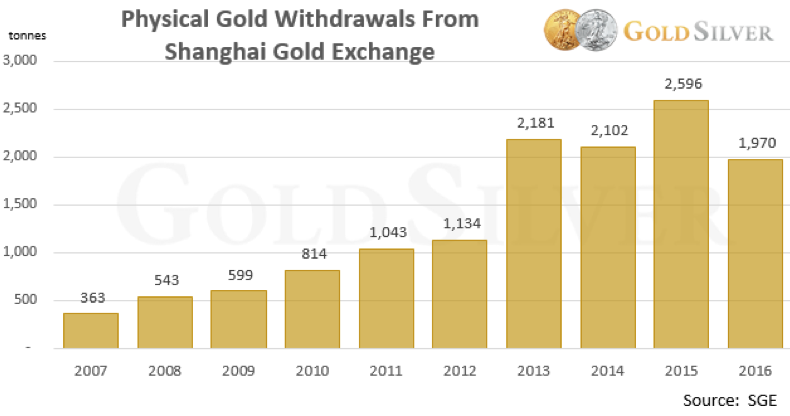 Physical Gold Withdrawals from the SGE 2016