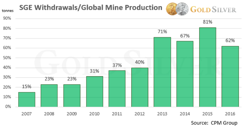 SGE Withdrawals Vs Global Gold Mine Production