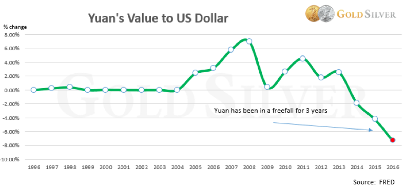Yuan's Value To The US Dollar