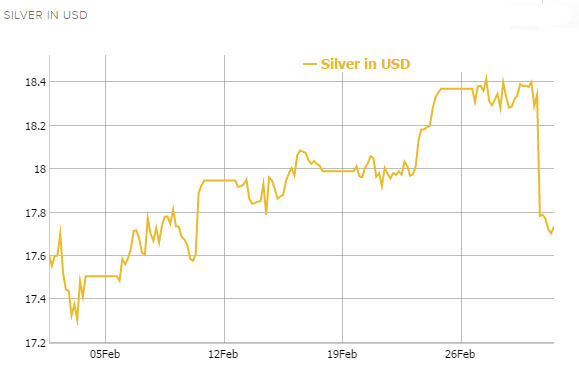 Silver Price Drop on March 2, 2017