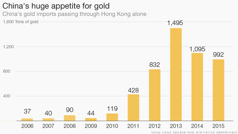 A Chart of China's Gold Buying