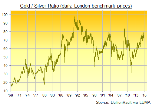 Gold To Silver Ratio: 1968 to 2016