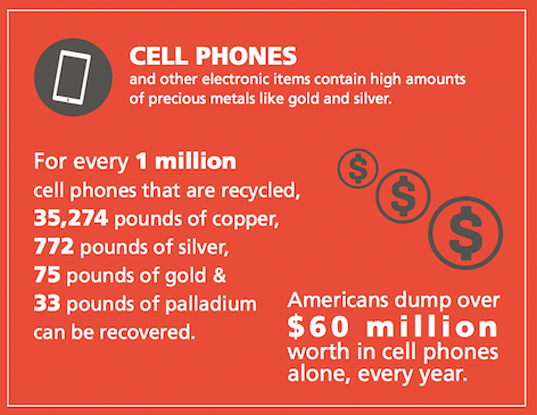 The State of e-Waste