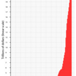 The U.S. Debt Graph Up Until 2020