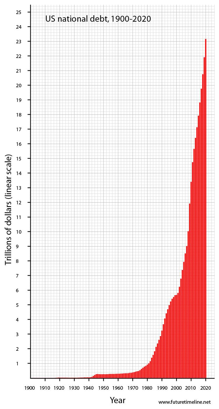 The U.S. Debt Graph Up Until 2020